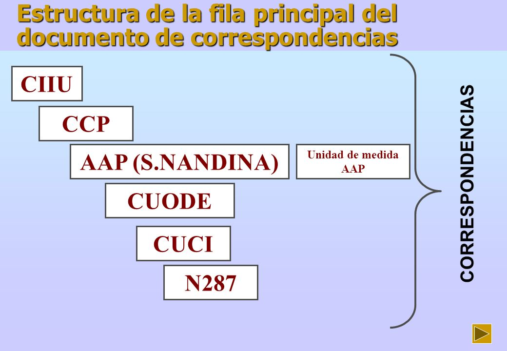 CIIU CCP AAP (S.NANDINA) CUODE CUCI N287