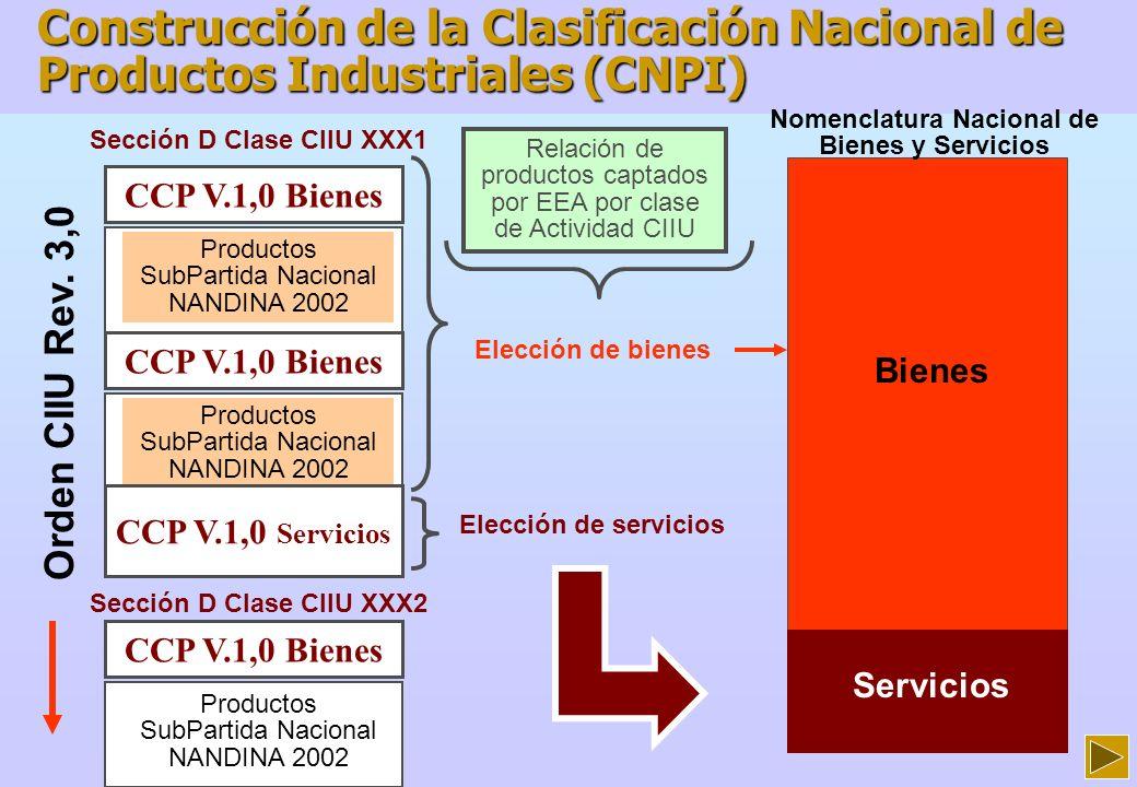 Construcción de la Clasificación Nacional de Productos Industriales (CNPI)