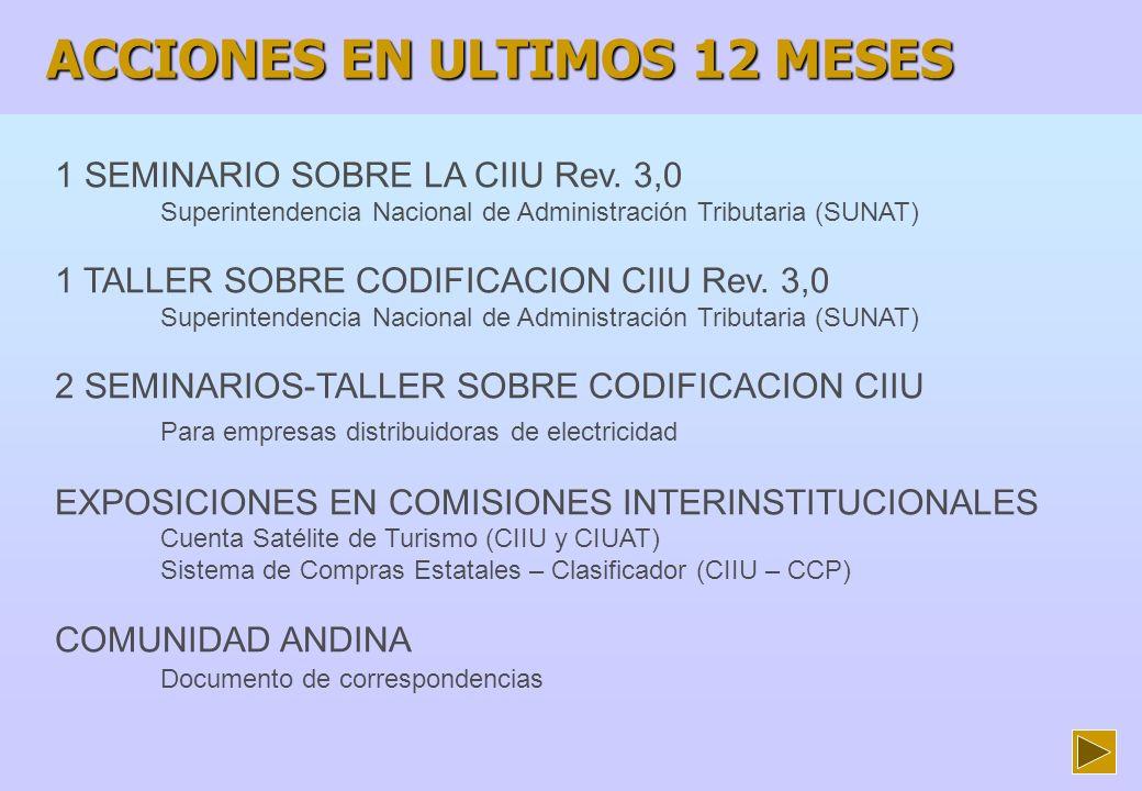 ACCIONES EN ULTIMOS 12 MESES