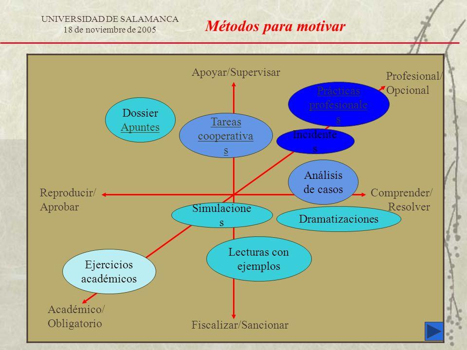 Métodos para motivar Apoyar/Supervisar Profesional/ Opcional
