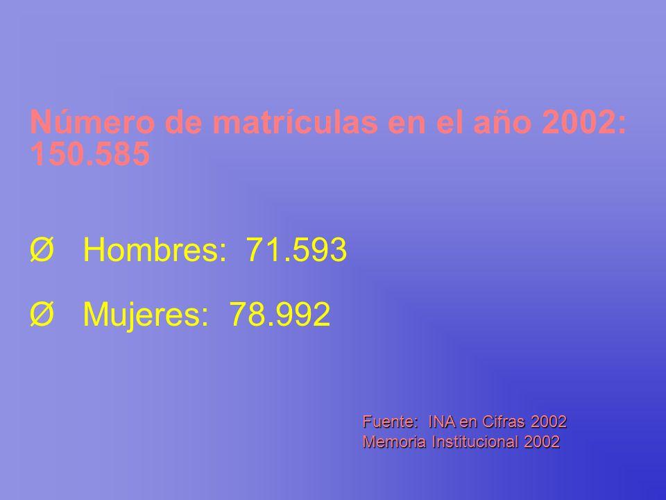 Número de matrículas en el año 2002: 150.585