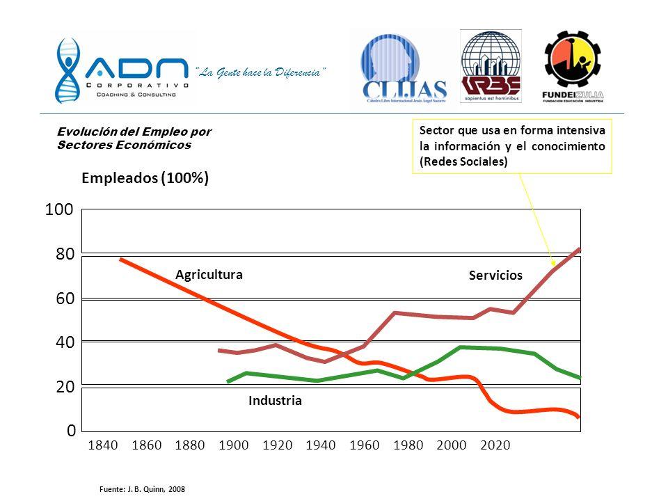 100 80 60 40 20 Empleados (100%) Agricultura Servicios Industria