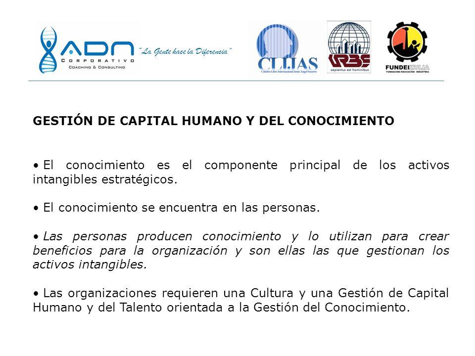 GESTIÓN DE CAPITAL HUMANO Y DEL CONOCIMIENTO
