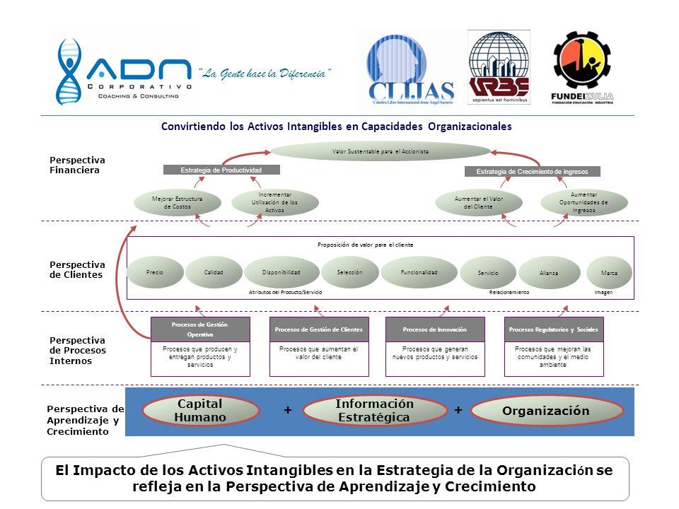 Convirtiendo los Activos Intangibles en Capacidades Organizacionales