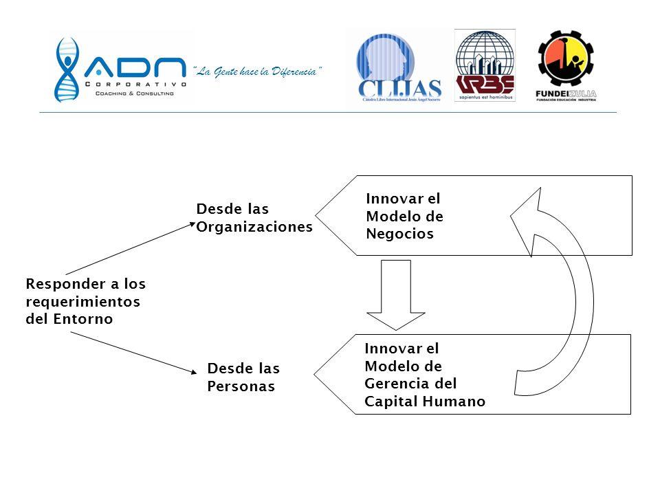 Innovar el Modelo de. Negocios. Desde las. Organizaciones. Responder a los. requerimientos. del Entorno.