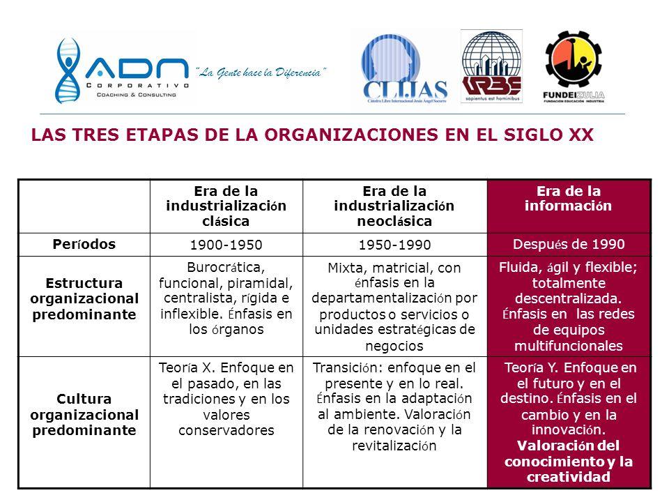 LAS TRES ETAPAS DE LA ORGANIZACIONES EN EL SIGLO XX