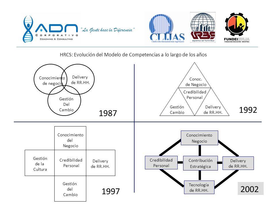 HRCS: Evolución del Modelo de Competencias a lo largo de los años