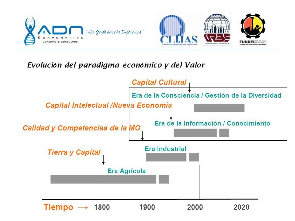 Tiempo Evolución del paradigma económico y del Valor Capital Cultural