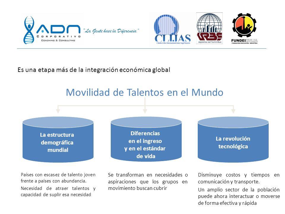Movilidad de Talentos en el Mundo
