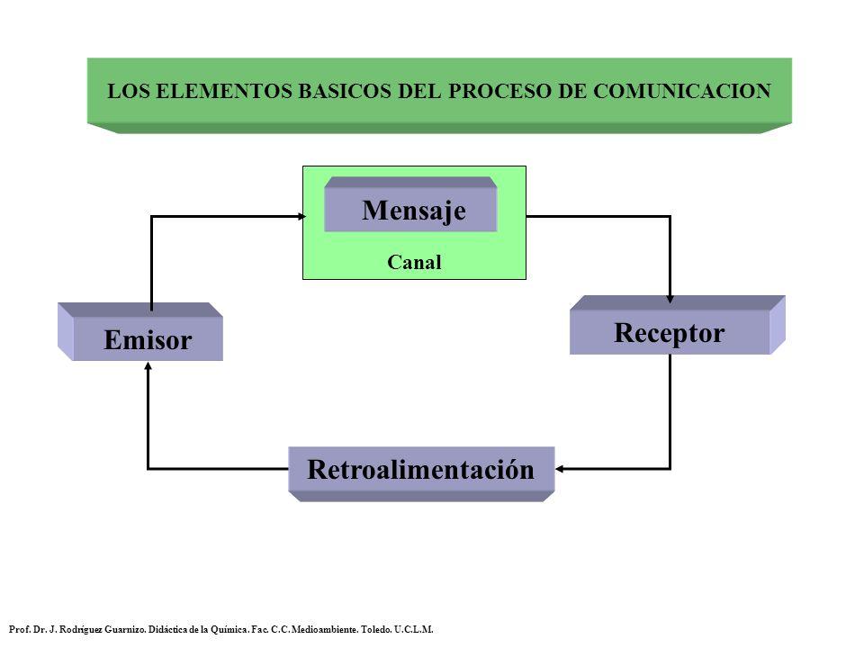 LOS ELEMENTOS BASICOS DEL PROCESO DE COMUNICACION