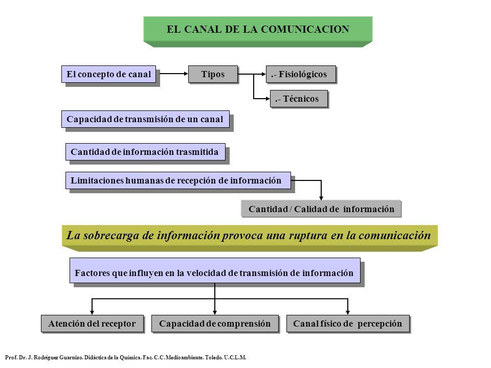 EL CANAL DE LA COMUNICACION
