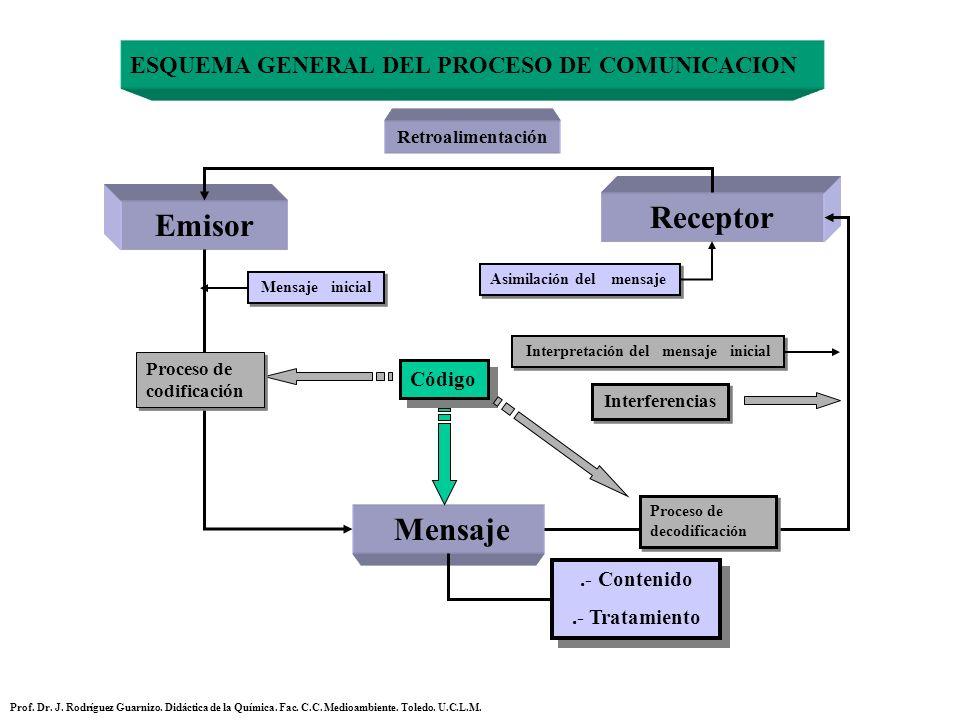 ESQUEMA GENERAL DEL PROCESO DE COMUNICACION