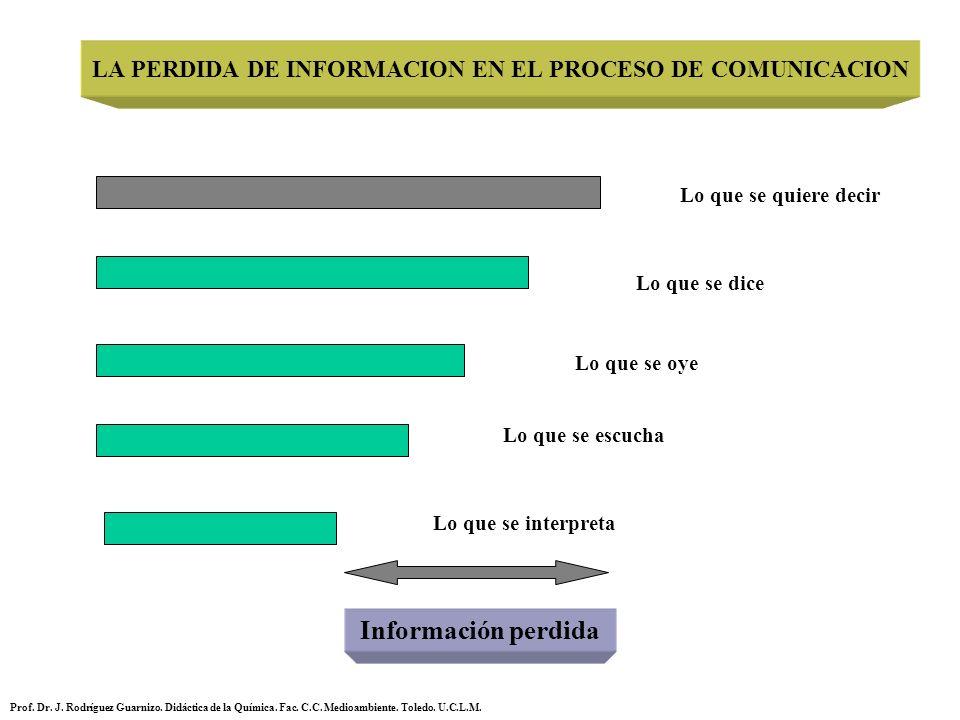 LA PERDIDA DE INFORMACION EN EL PROCESO DE COMUNICACION