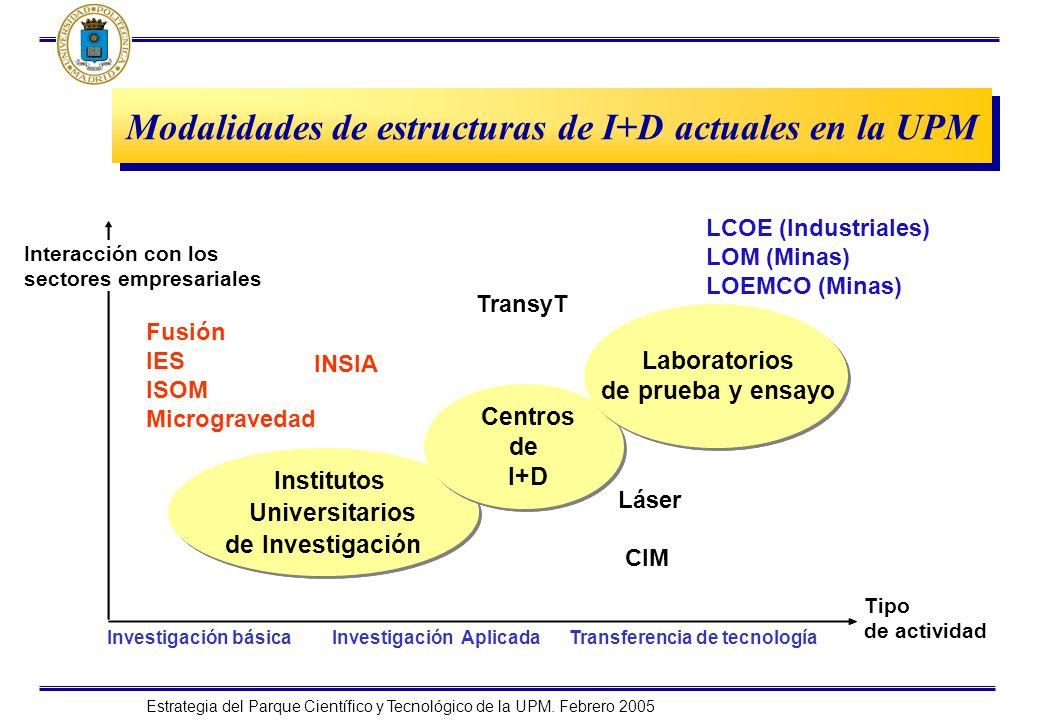 Modalidades de estructuras de I+D actuales en la UPM