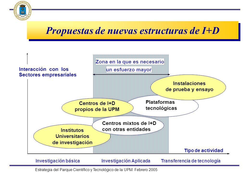 Propuestas de nuevas estructuras de I+D