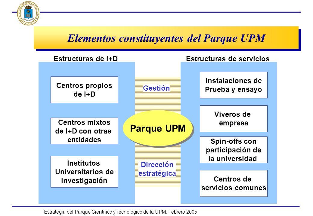 Elementos constituyentes del Parque UPM