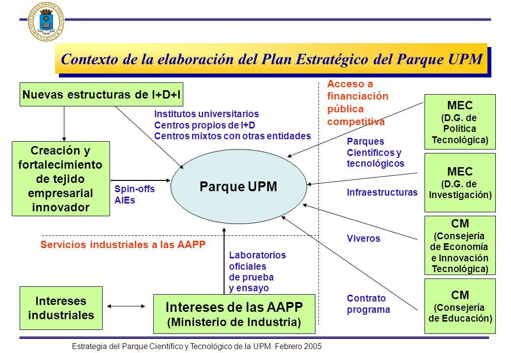 Contexto de la elaboración del Plan Estratégico del Parque UPM