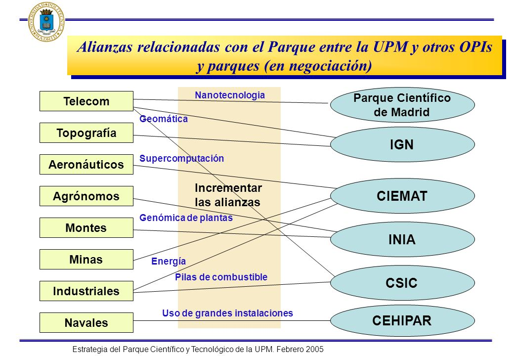 Alianzas relacionadas con el Parque entre la UPM y otros OPIs y parques (en negociación)