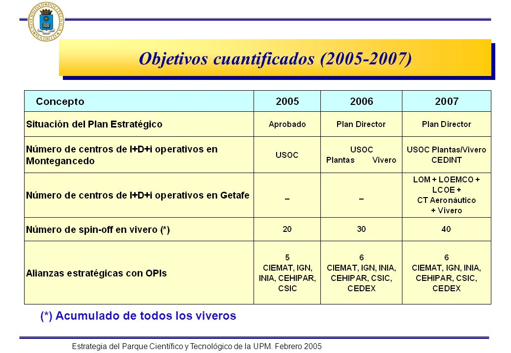 Objetivos cuantificados (2005-2007)