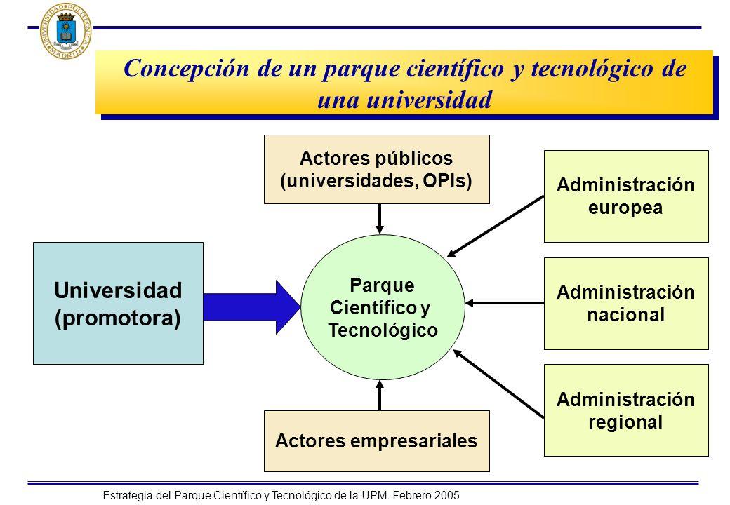 Concepción de un parque científico y tecnológico de una universidad