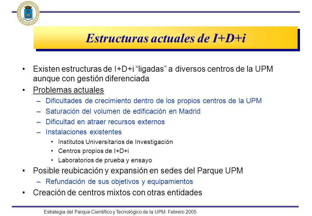 Estructuras actuales de I+D+i
