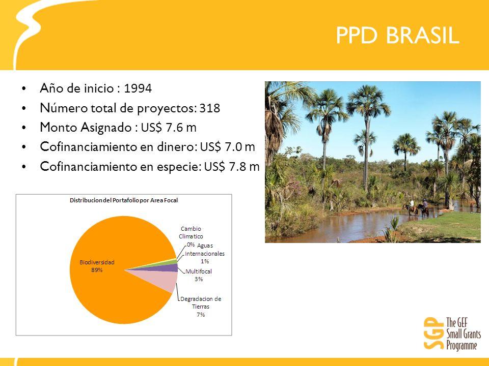 PPD BRASIL Año de inicio : 1994 Número total de proyectos: 318