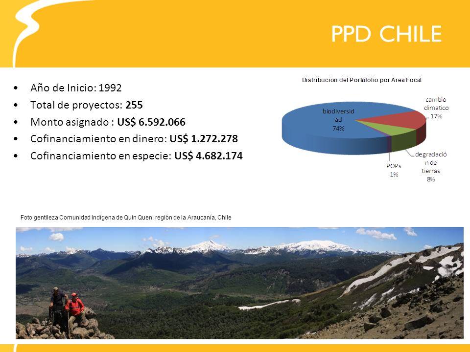 PPD CHILE Año de Inicio: 1992 Total de proyectos: 255