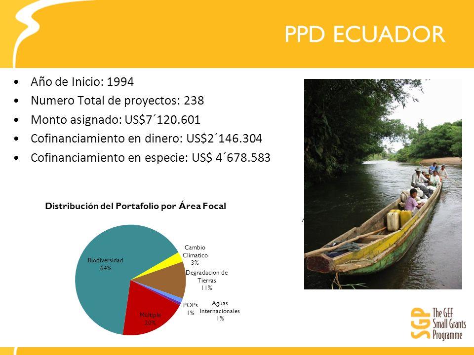 PPD ECUADOR Año de Inicio: 1994 Numero Total de proyectos: 238