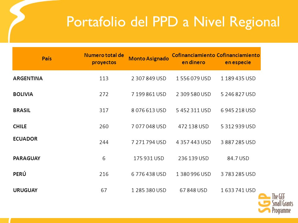 Portafolio del PPD a Nivel Regional