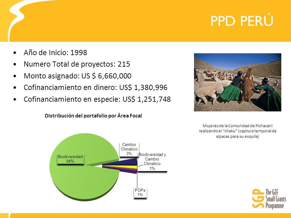 PPD PERÚ Año de Inicio: 1998 Numero Total de proyectos: 215