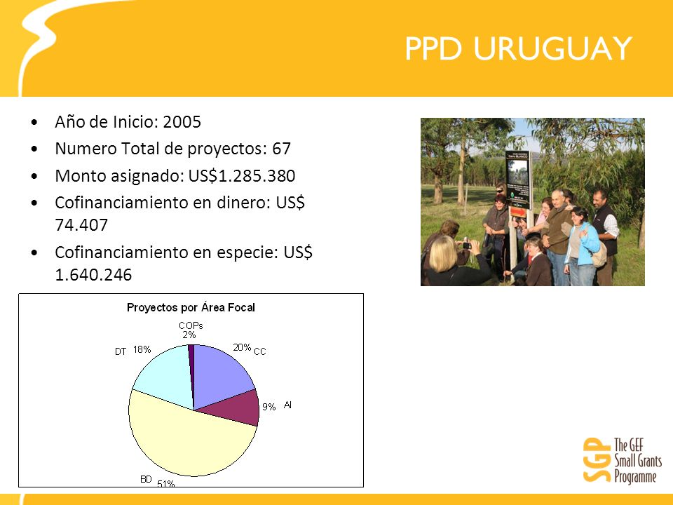 PPD URUGUAY Año de Inicio: 2005 Numero Total de proyectos: 67
