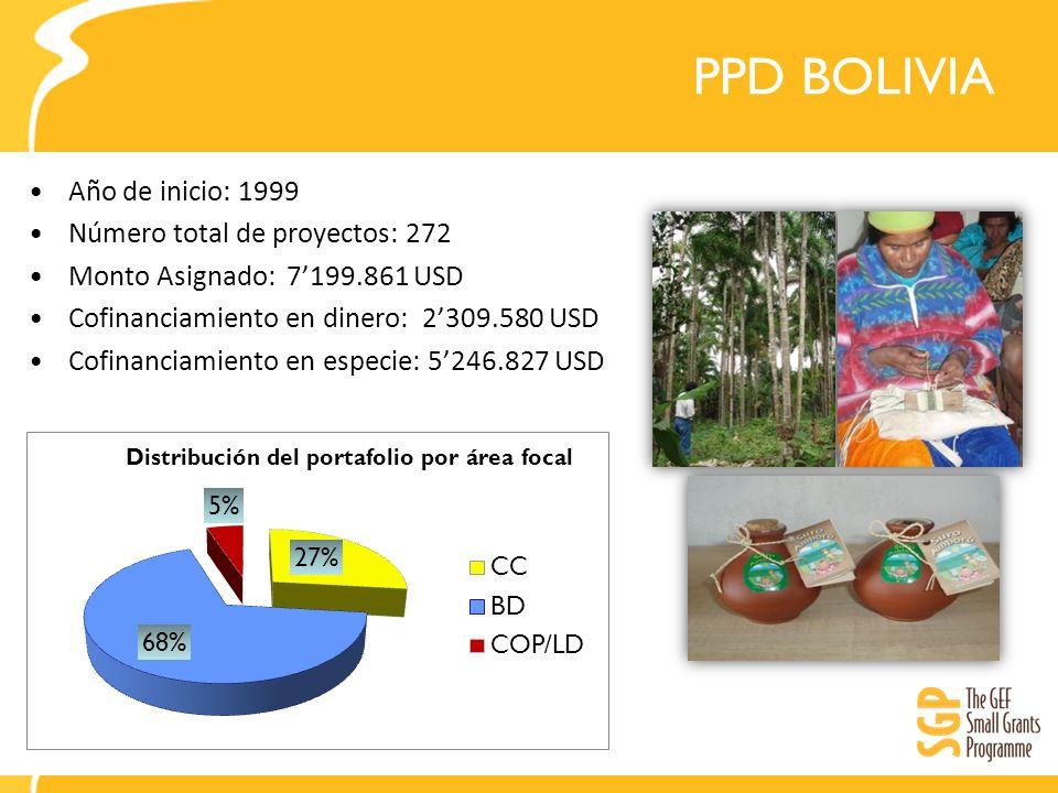 PPD BOLIVIA Año de inicio: 1999 Número total de proyectos: 272