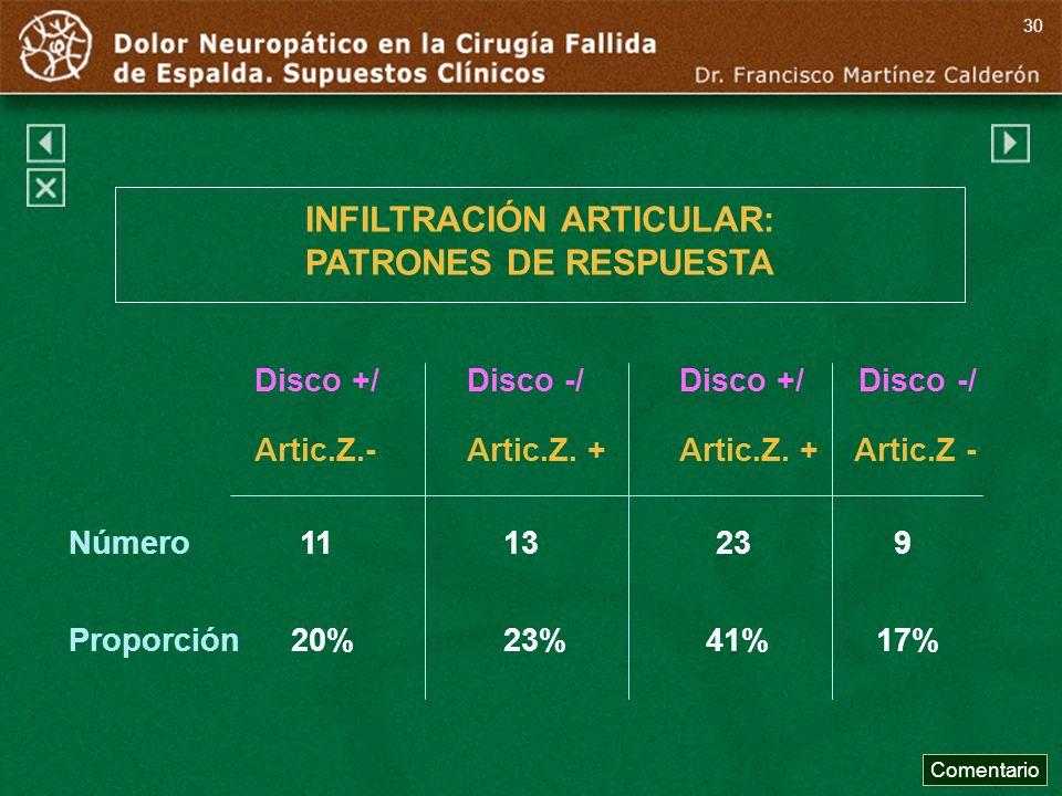 INFILTRACIÓN ARTICULAR: PATRONES DE RESPUESTA