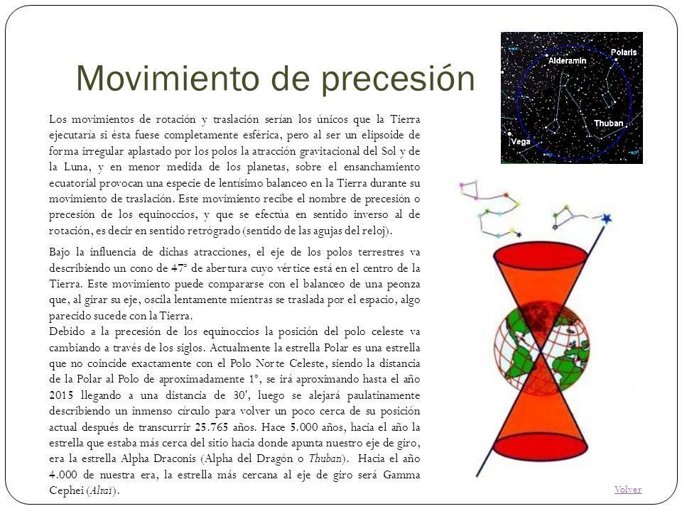Movimiento de precesión