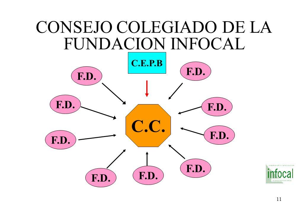 CONSEJO COLEGIADO DE LA FUNDACION INFOCAL