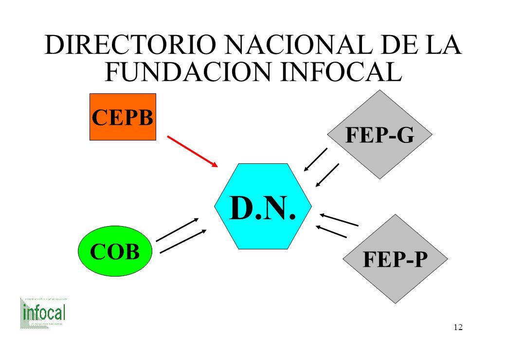 DIRECTORIO NACIONAL DE LA FUNDACION INFOCAL