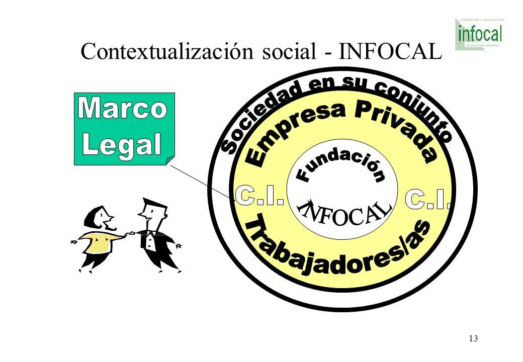 Contextualización social - INFOCAL