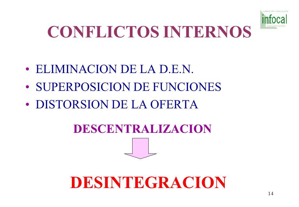 CONFLICTOS INTERNOS DESINTEGRACION