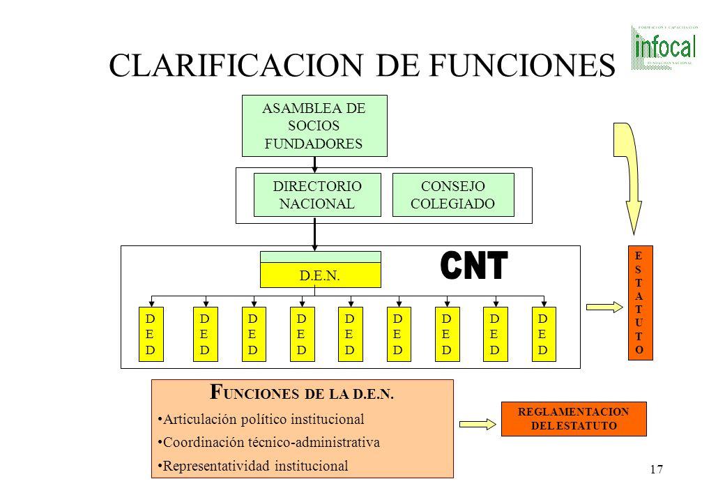 CLARIFICACION DE FUNCIONES