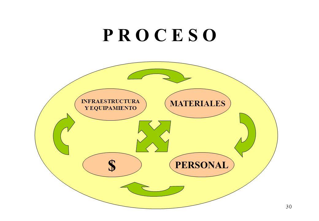 P R O C E S O INFRAESTRUCTURA Y EQUIPAMIENTO MATERIALES $ PERSONAL