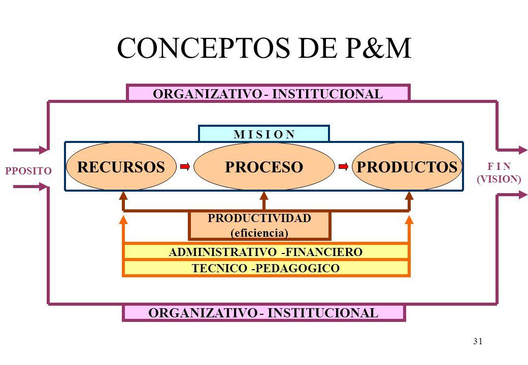 CONCEPTOS DE P&M RECURSOS PROCESO PRODUCTOS