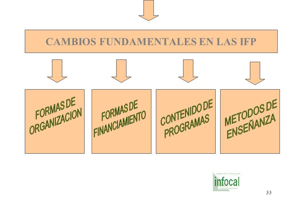 CAMBIOS FUNDAMENTALES EN LAS IFP