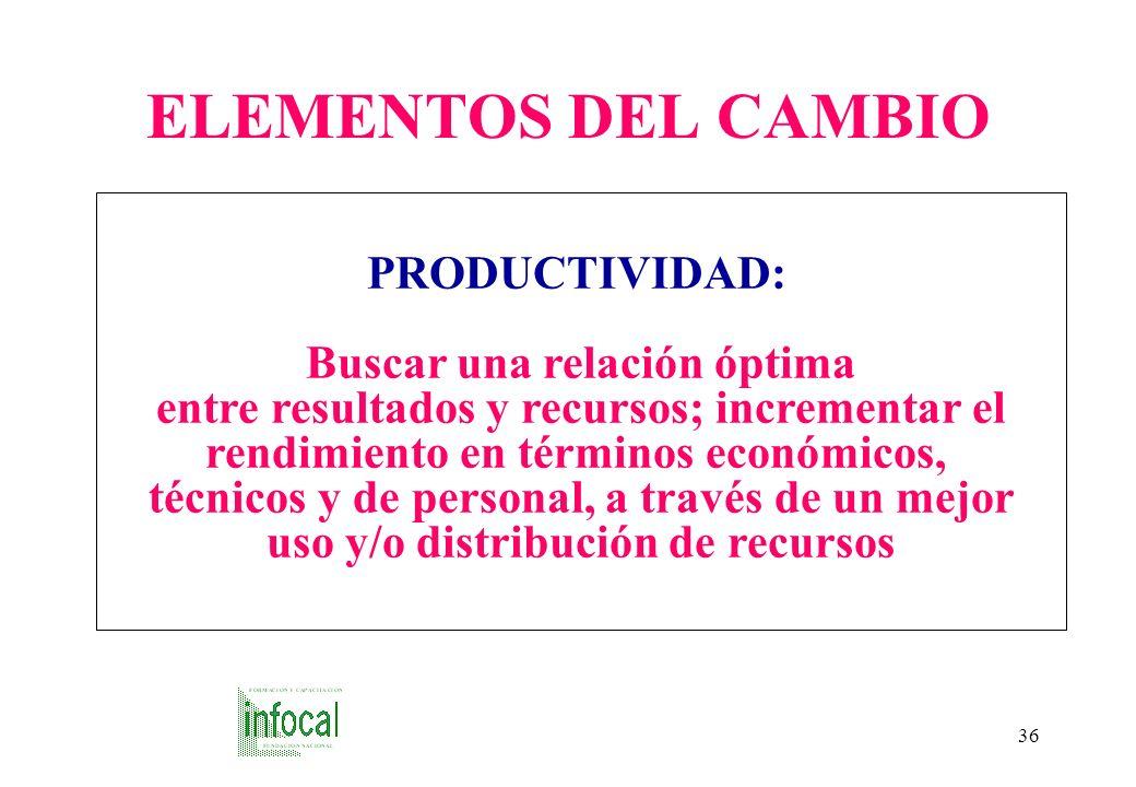 ELEMENTOS DEL CAMBIO PRODUCTIVIDAD: Buscar una relación óptima