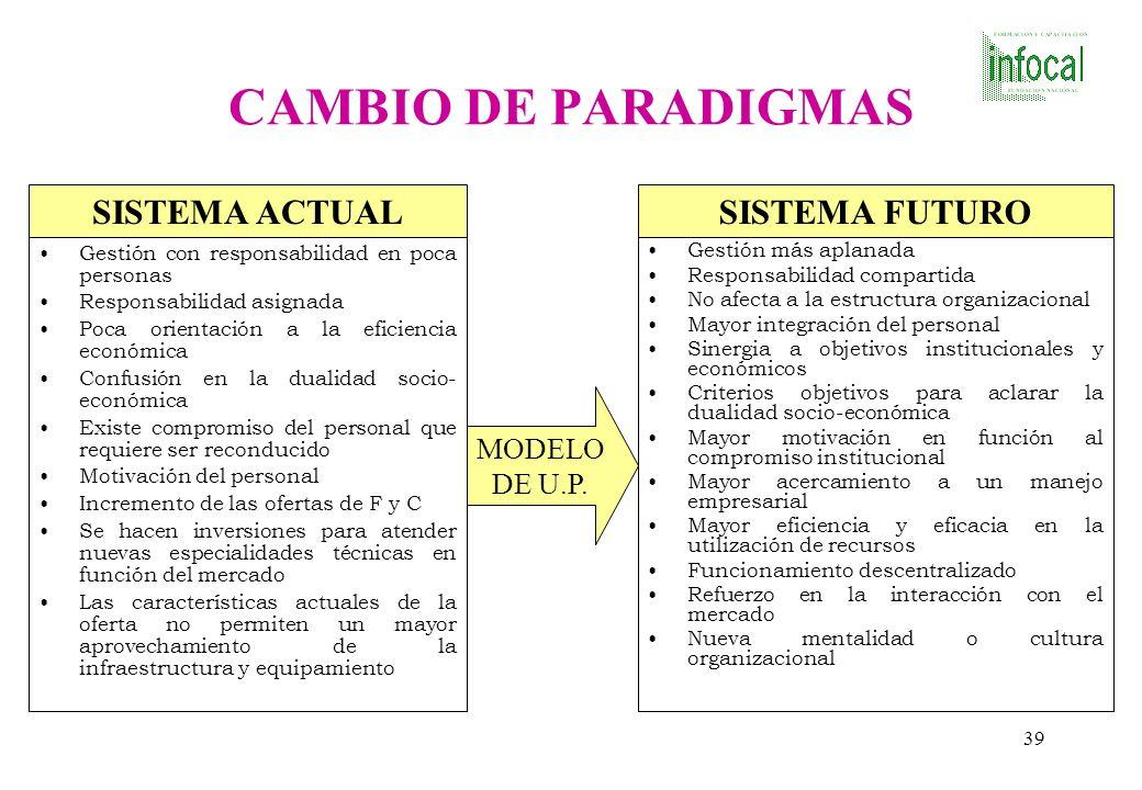 CAMBIO DE PARADIGMAS SISTEMA ACTUAL SISTEMA FUTURO MODELO DE U.P.