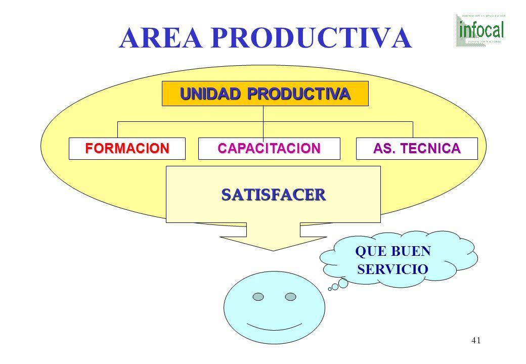 AREA PRODUCTIVA UNIDAD PRODUCTIVA SATISFACER QUE BUEN SERVICIO