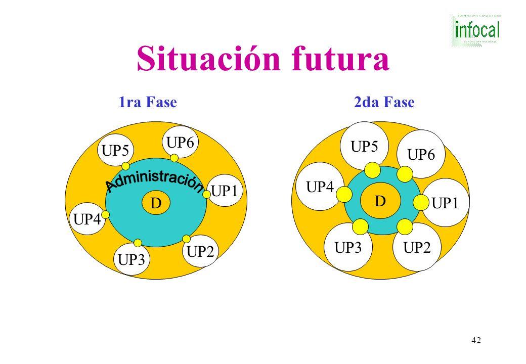 Situación futura 1ra Fase 2da Fase UP5 UP6 UP6 UP5 UP4 UP1 UP1 D D UP4