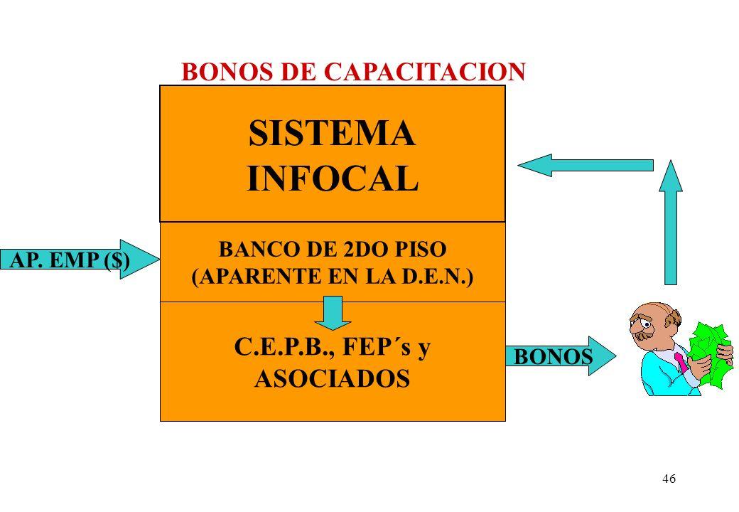 SISTEMA INFOCAL BONOS DE CAPACITACION C.E.P.B., FEP´s y ASOCIADOS