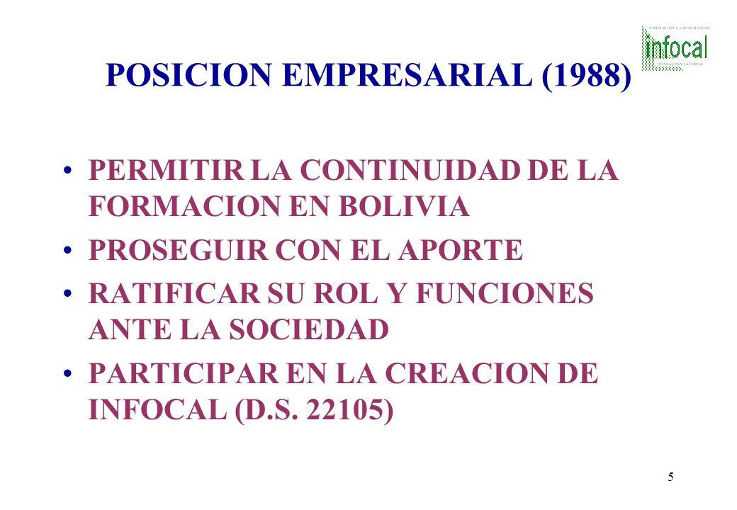 POSICION EMPRESARIAL (1988)