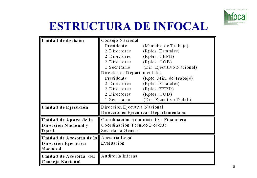 ESTRUCTURA DE INFOCAL