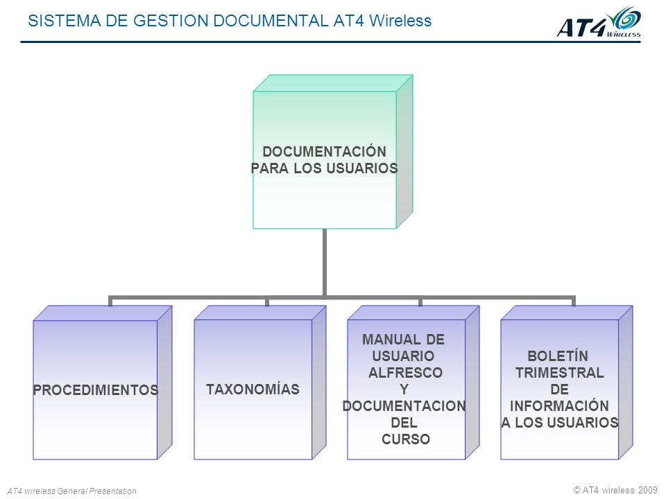 SISTEMA DE GESTION DOCUMENTAL AT4 Wireless